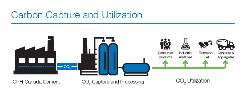 Carbon Capture and Utilization