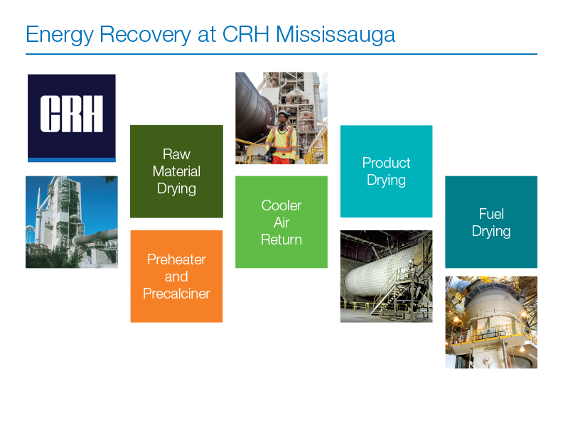 Energy Recovery at CRH Mississauga
